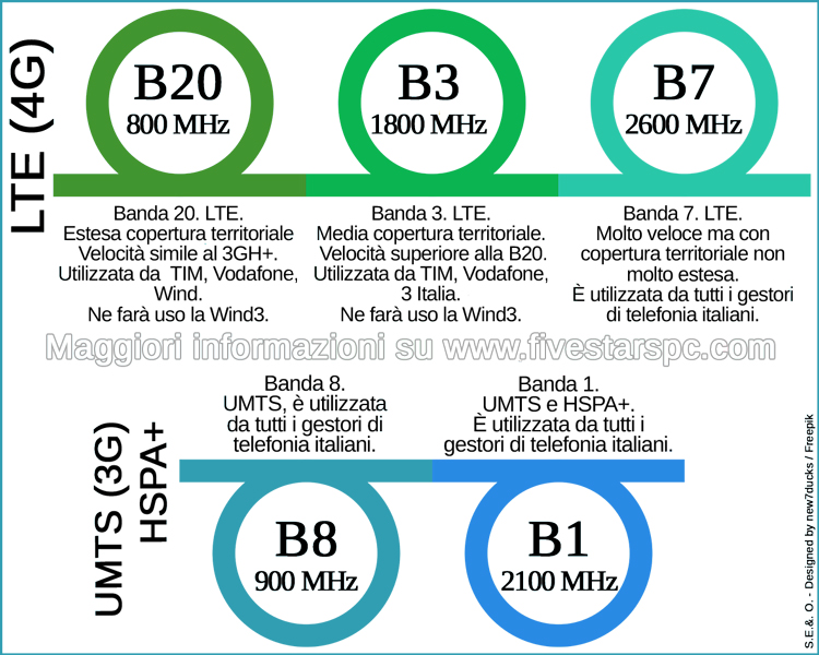 UMTS e LTE in Italia estate2017